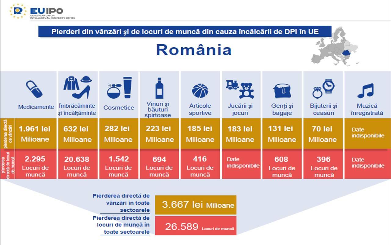 Pierderi din vanzari si de locuri de munca din cauza incalcarii de DPI in UE Uniunea Europeana