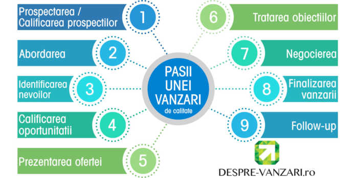 pasii importanti in vanzari